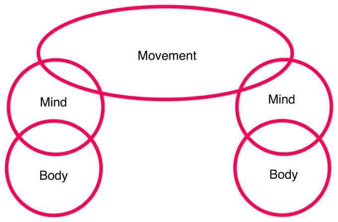 autopietic system